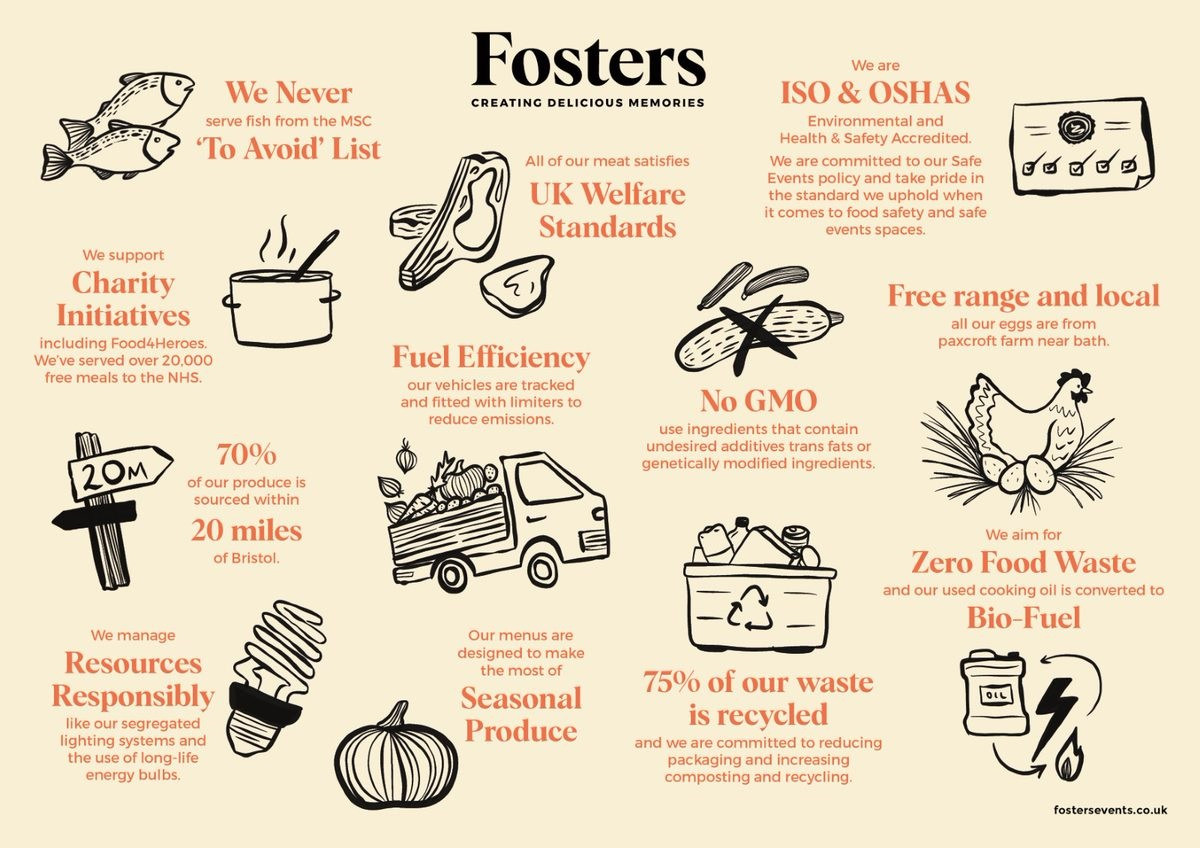 Fosters Sustainability